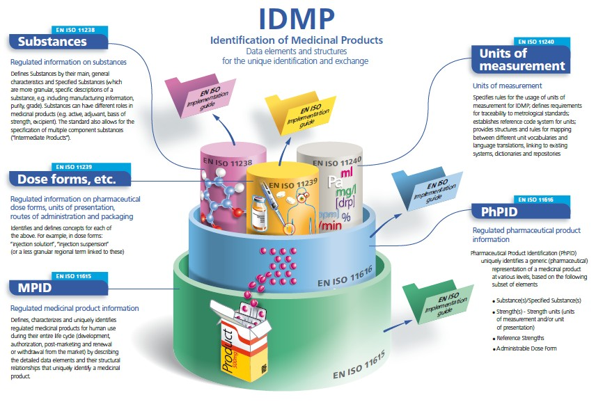 IDMP Standards - What is IDMP?