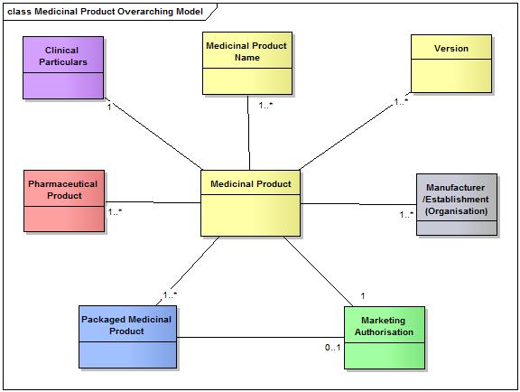 ISO 11615 model