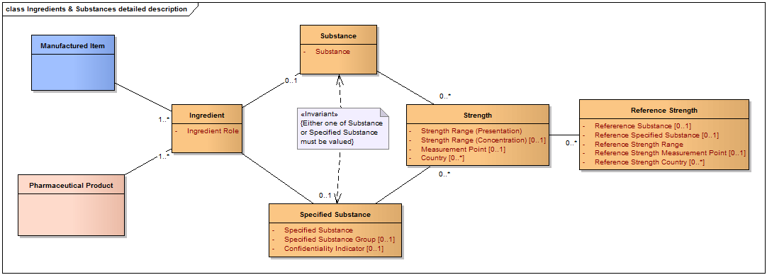 ISO 11616 Mode Overview