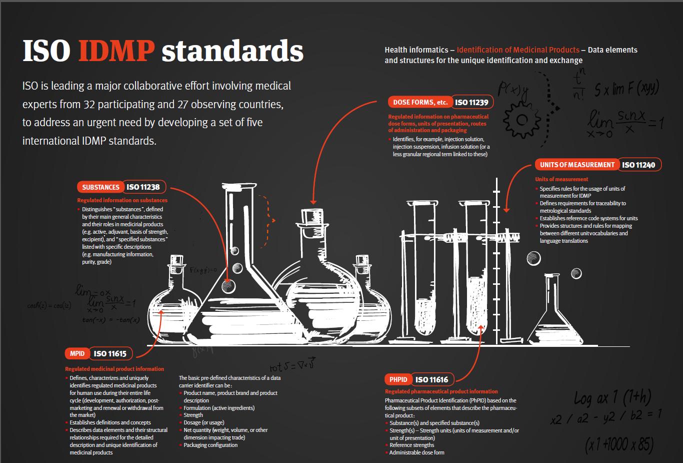 ISO Focus IDMP Article