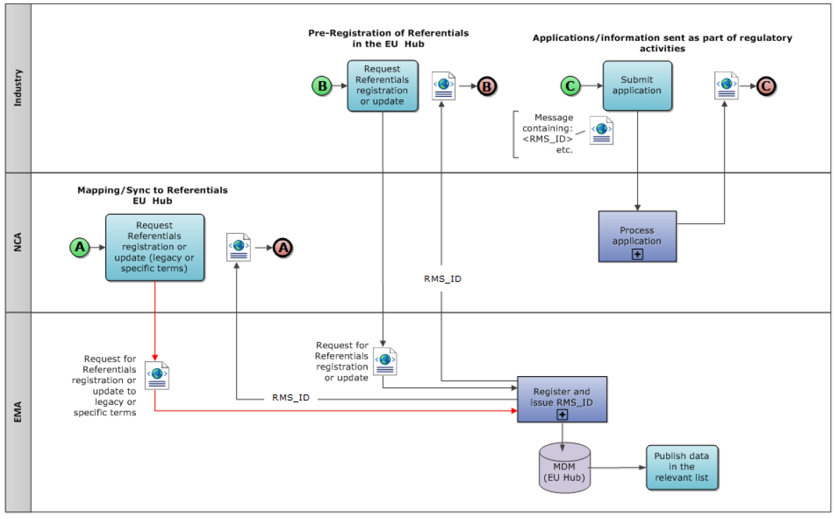 wiki spor rms process in regulatory context