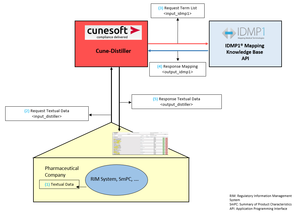 partner IDMP1 and Cunesoft API Model