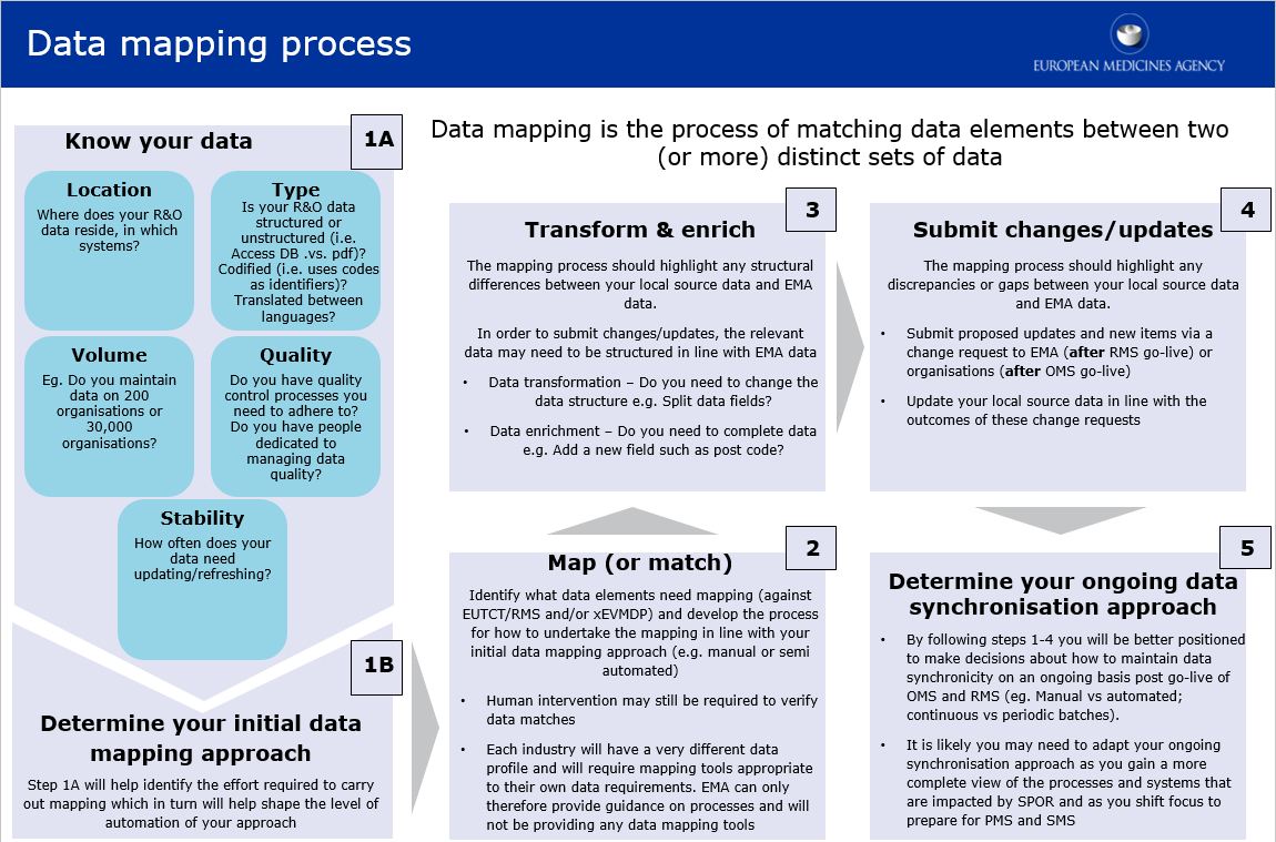 wiki spor data mapping process