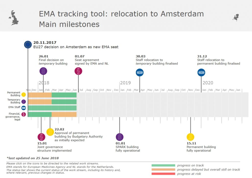 news-brexit-drug-supply-ema-relocation-milestones