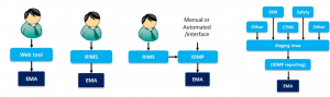 IDMP Solution Architectures