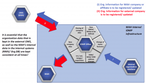 Synchronisation of organisations external with internal data